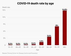 Natrol Coronovirus Death rate by age